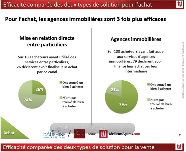 agence immobiliere Gironde